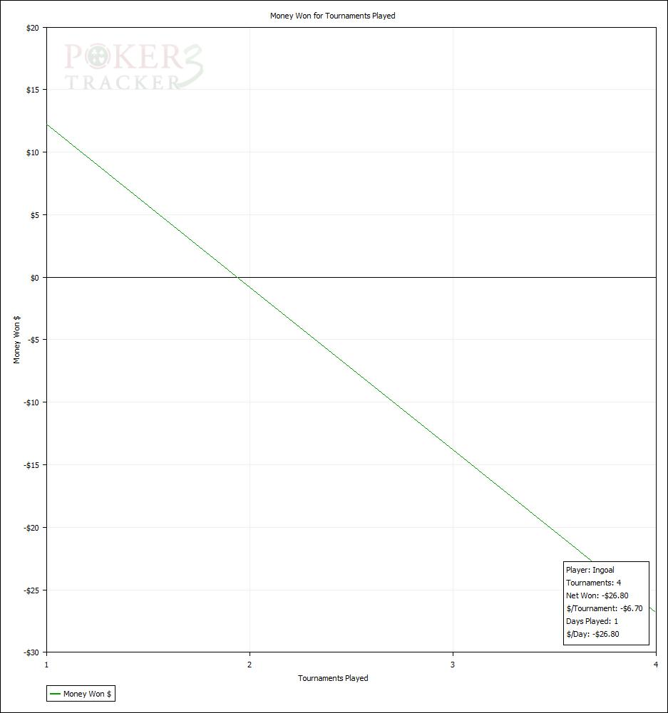 pt graph for 23.01.2010