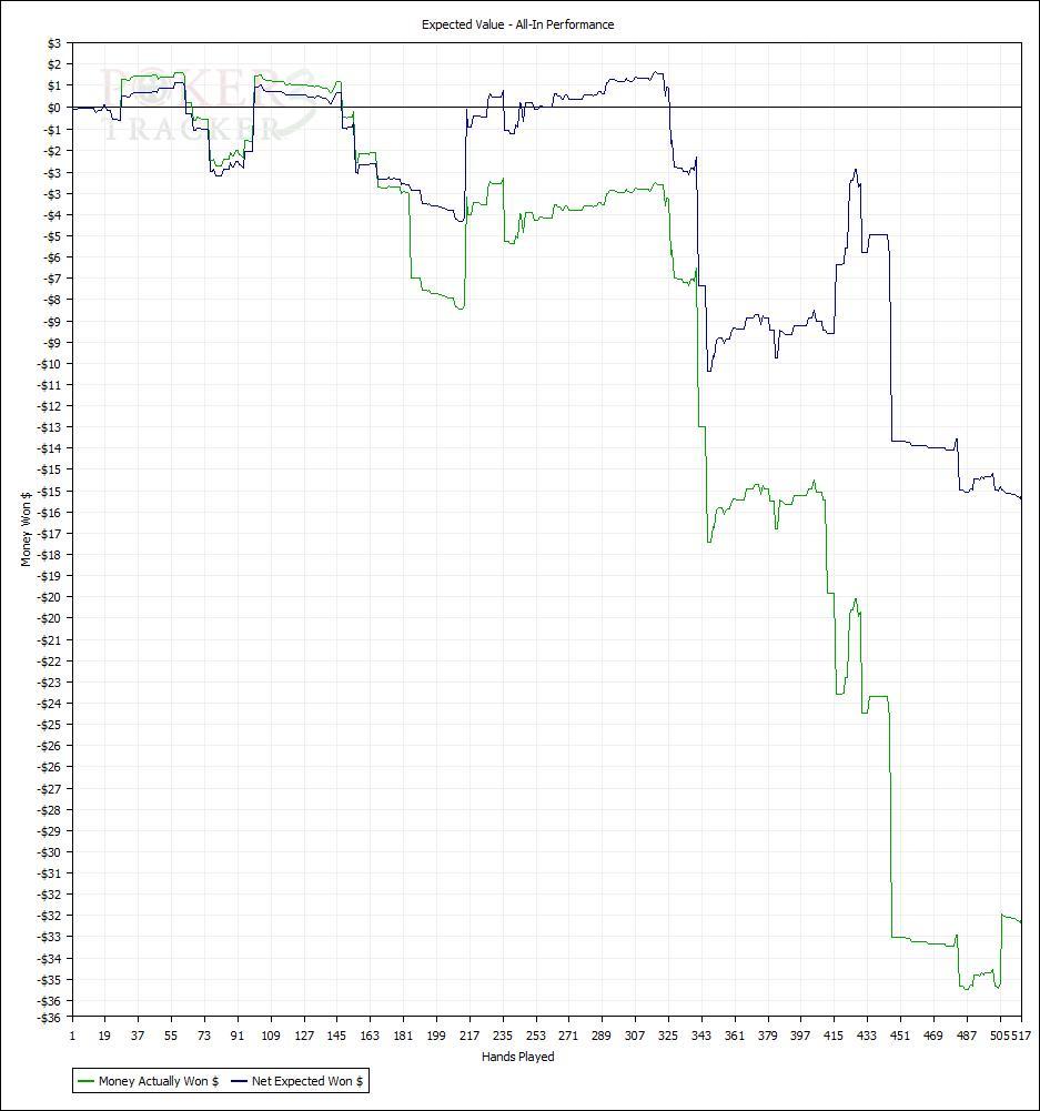 pt graph 05.03.2010